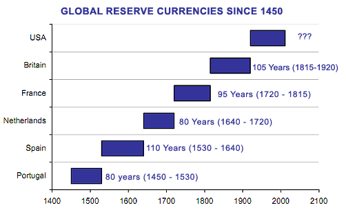 Reserve Currency Chart - ALLOW IMAGES